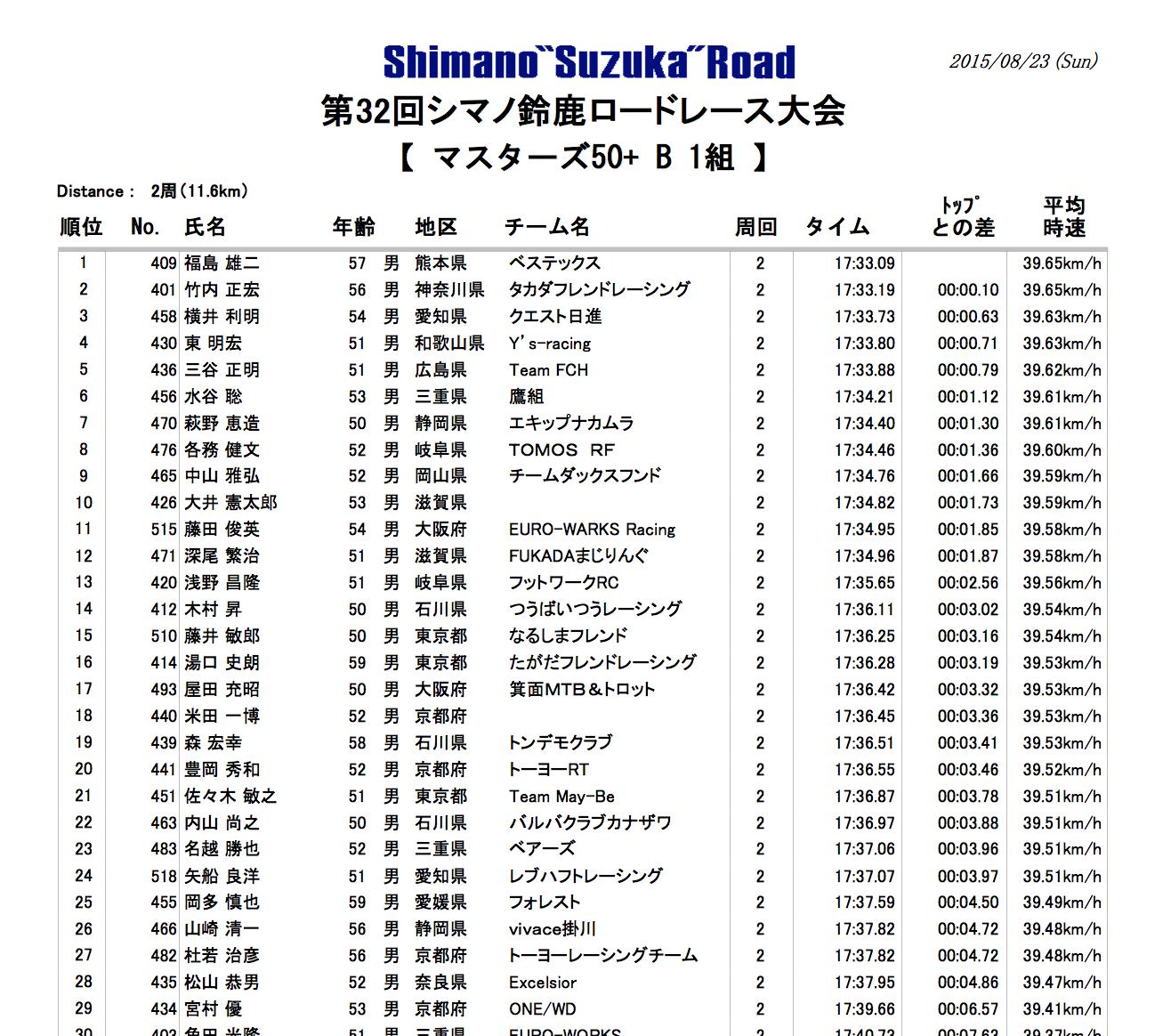 2015.08.23「シマノ鈴鹿ロードレース」_c0197974_2214968.png
