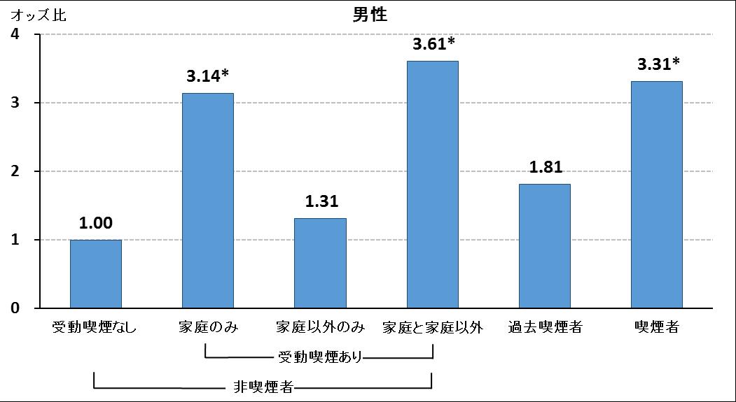 受動喫煙で男性の歯周病リスク3倍 東京医科歯科大など_f0197703_16473772.png