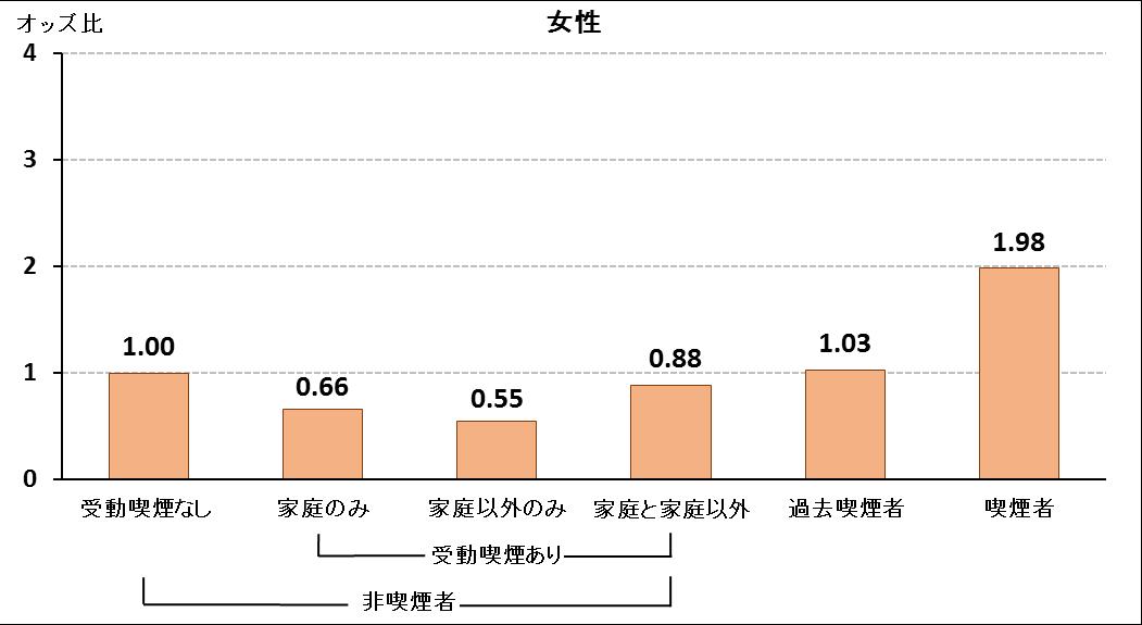 受動喫煙で男性の歯周病リスク3倍 東京医科歯科大など_f0197703_16491731.png