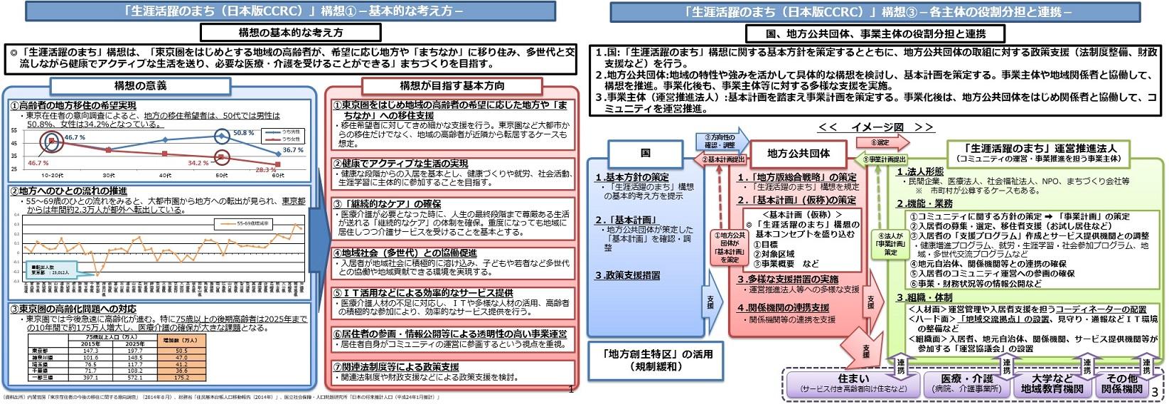 日本版CCRC構想中間報告と医療事故調査制度に係る指針_b0115629_21273428.jpg