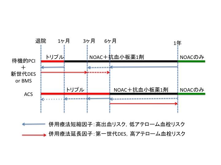NOAC使用の実践的ガイド:特に抗血小板薬との併用について:Europace誌_a0119856_227522.jpg