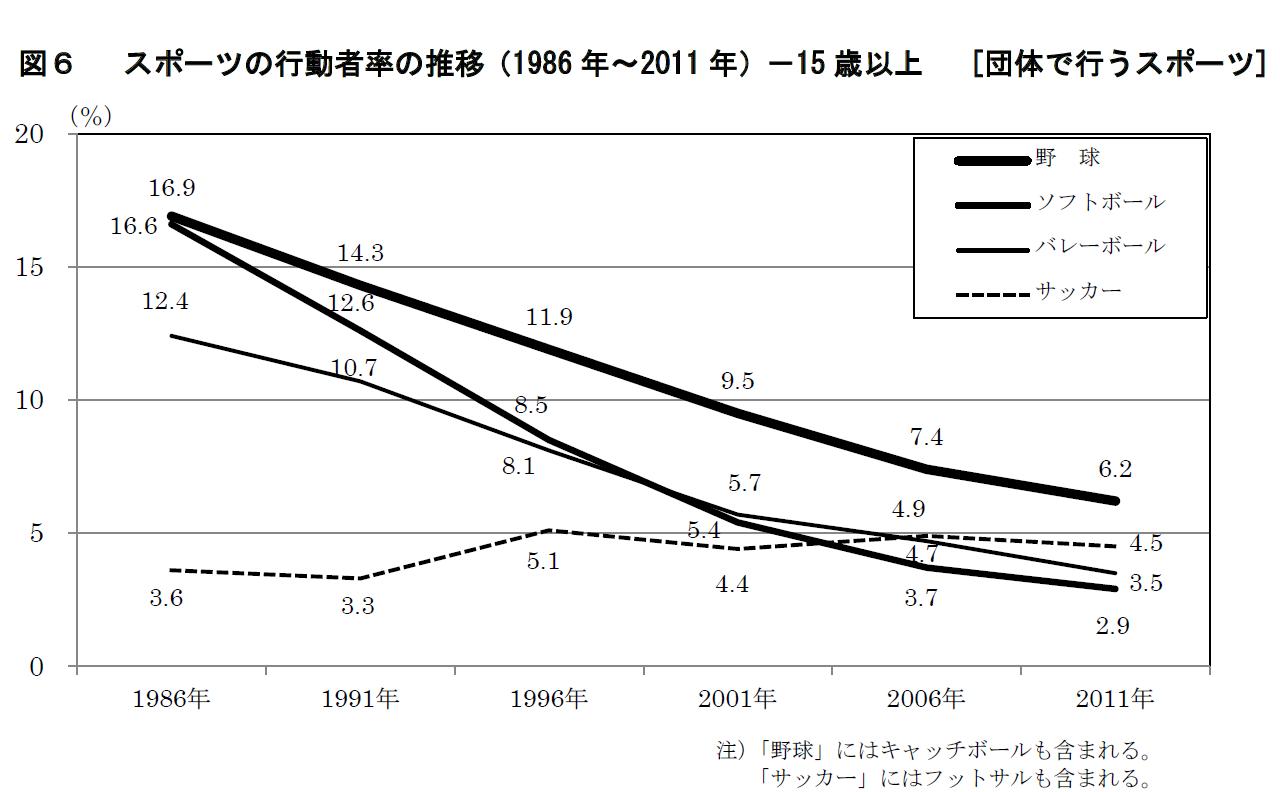減少 野球 人口 野球人口の急減が日米で進行中。MLBは対策に本気、では日本は?