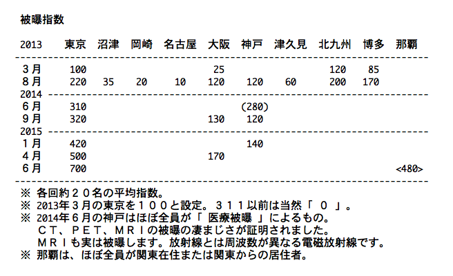 死んだように眠る東京人 〜 311被曝_b0221143_18365146.png