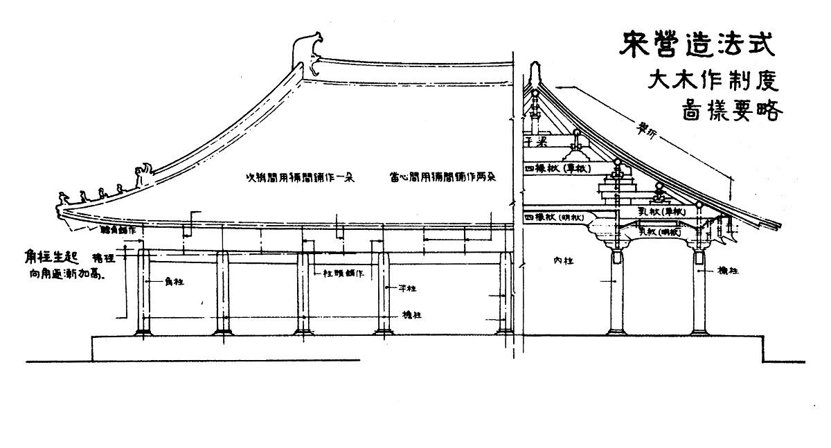 114.営造法式 : 日本じゃ無名?の取って置きの中国一人旅