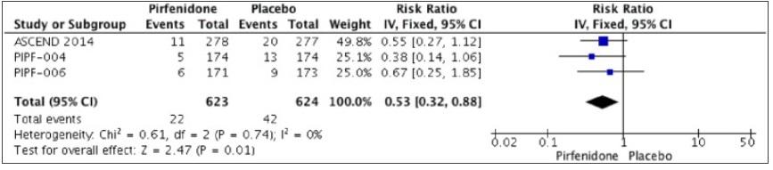 メタアナリシス:IPFに対するピルフェニドンは全死因死亡に効果がある_e0156318_17314795.jpg