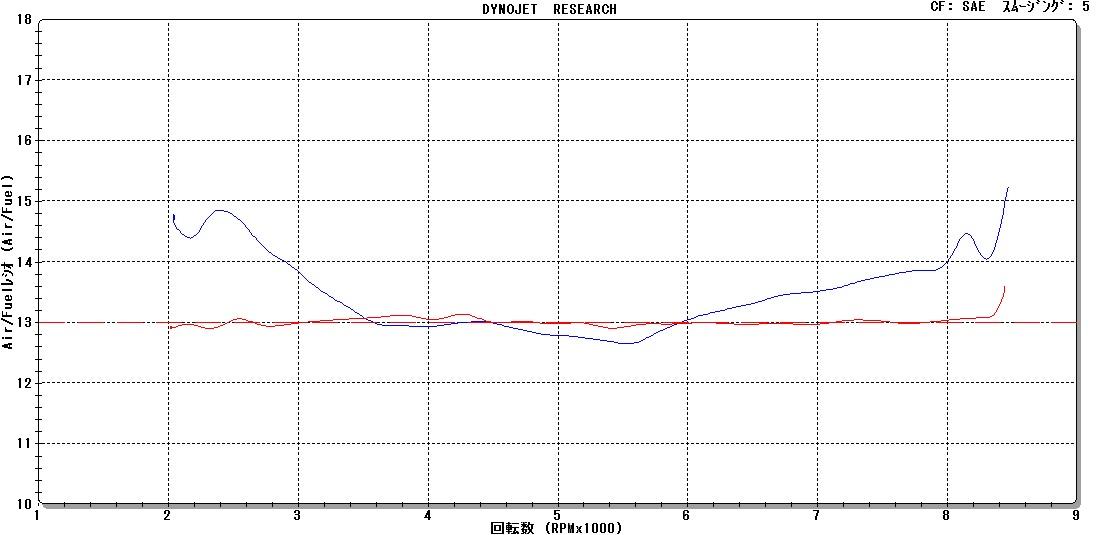 CB1300SB(\'08)フルパワー化②_e0114857_19475138.jpg