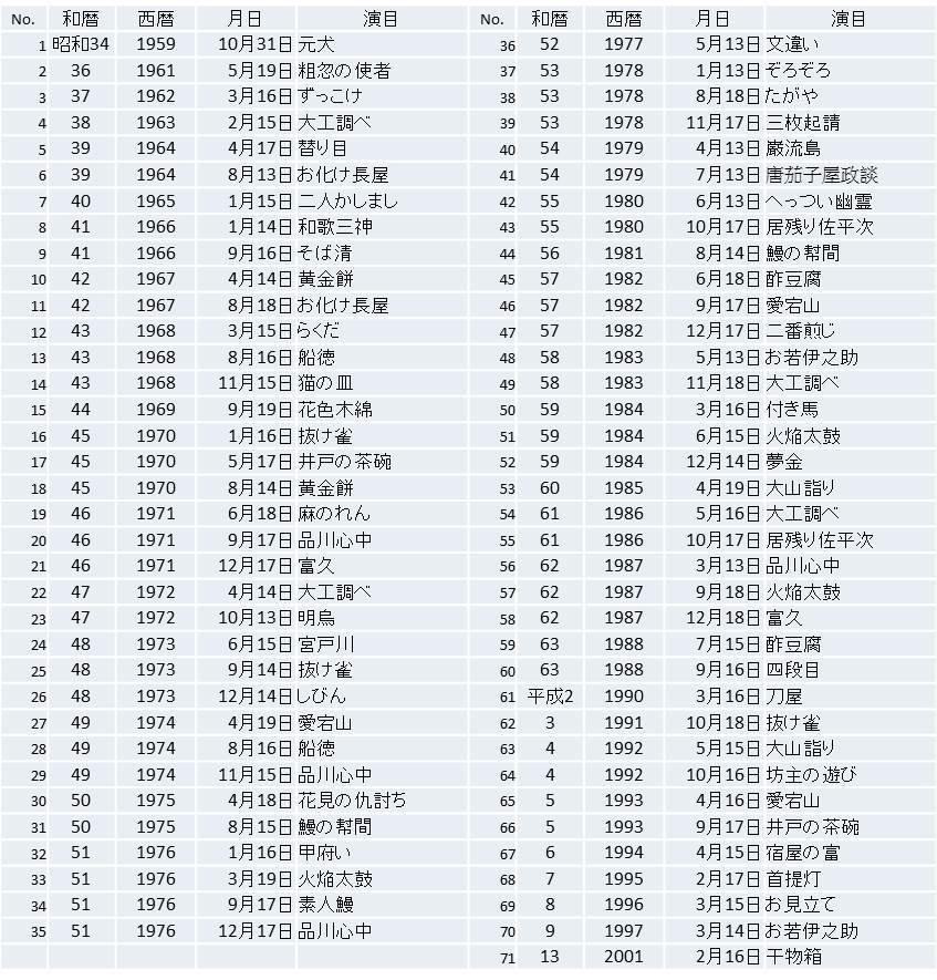 NHKの「志ん朝 三十四席」について。_e0337777_14501717.jpg