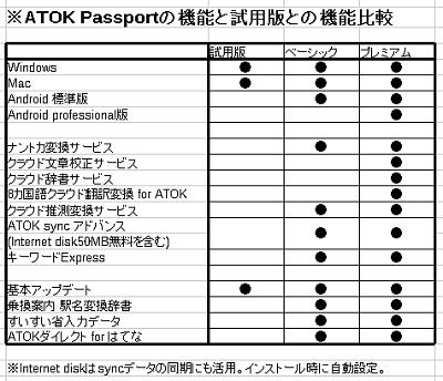 JUSTSYSTEMSのATOK Passportに加入してみました_f0182936_20544079.png