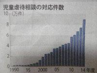 増え続ける児童虐待、大阪は5年連続の最多を記録!_c0133422_2111214.jpg