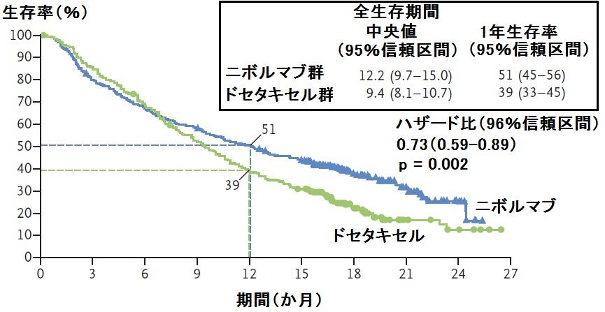CheckMate-057試験:既治療進行非扁平上皮非小細胞肺癌へのニボルマブはドセタキセルより全生存期間を延長_e0156318_8433829.jpg