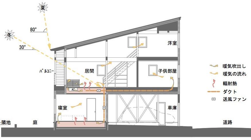 栄町公園の家:2階床下暖冷房概念図_e0054299_11504677.jpg