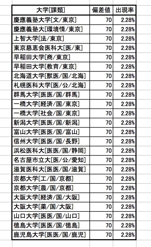 学力偏差値でいうところの上位2%とは。_f0337316_12362126.png