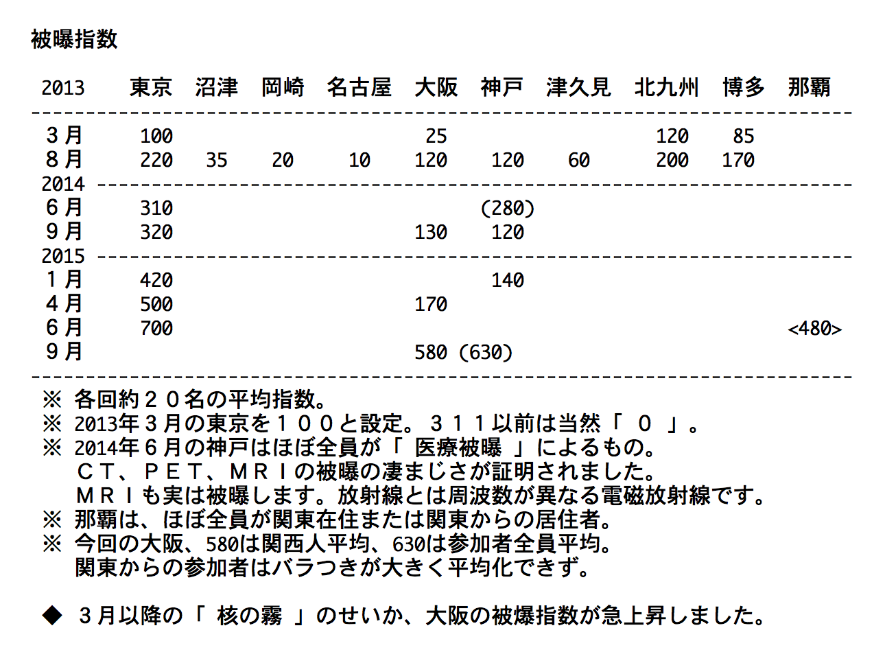 被爆伝染:放射線の正体_b0221143_19140781.png