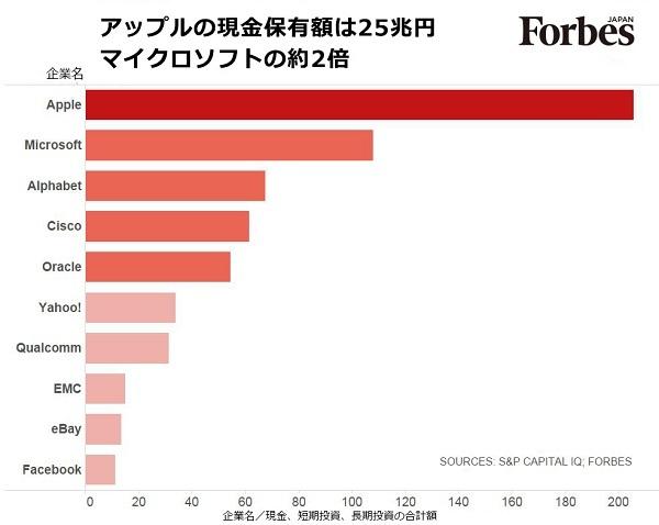 アップルの現金保有額25兆円_b0163004_17241117.jpg
