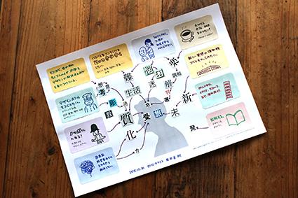 【教材のデザイン】マインドマップを逆転の発想すれば、面白いことになりました。_f0127806_20494921.jpg