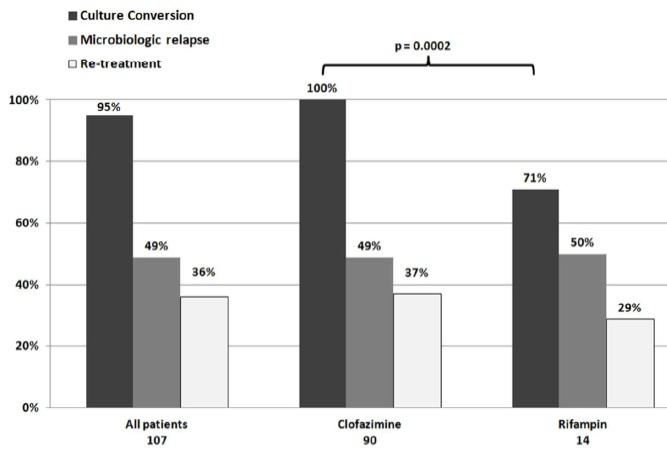 肺MAC症に対するクロファジミン含有レジメンの有効性は標準治療に匹敵_e0156318_13244486.jpg