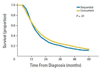 高齢者LD-SCLCに対する化学放射線治療は化学療法単独よりも生存期間を延長_e0156318_12263220.jpg