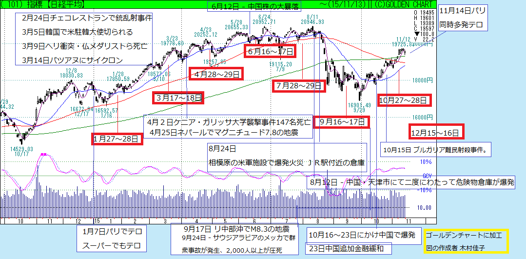 テロと株価 どうなる株式市場? 1.7パリでのテロ、 9.11アメリカ同時多発テロなどの例_f0073848_112755.png