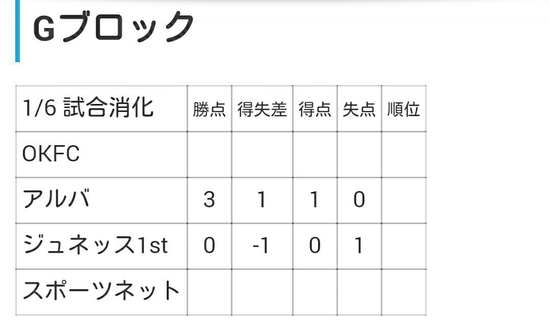 U11 第22回大阪小学生大会 大阪市予選_f0138335_16512775.jpg