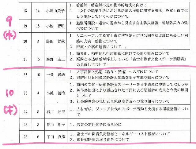 11月定例議会の一般質問は富士市議会史上最多の26名の議員が登壇_f0141310_7351676.jpg