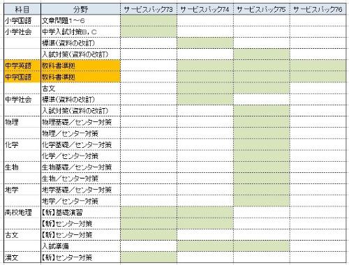 中学新教科書準拠単元のリリーススケジュールのご案内!_a0299375_13163539.jpg