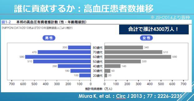 No.3022 12月18日(金):「健康問題の解決者」がいない_b0113993_23142553.jpg