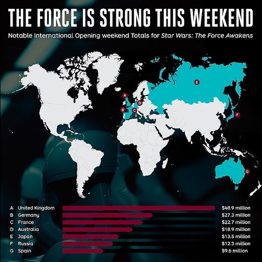 早くも歴代最高興収を連発中の『スター・ウォーズ/フォースの覚醒』 Star Wars: The Force Awakens_b0007805_8272496.jpg