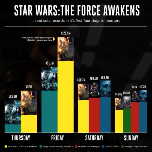 早くも歴代最高興収を連発中の『スター・ウォーズ/フォースの覚醒』 Star Wars: The Force Awakens_b0007805_8273769.jpg
