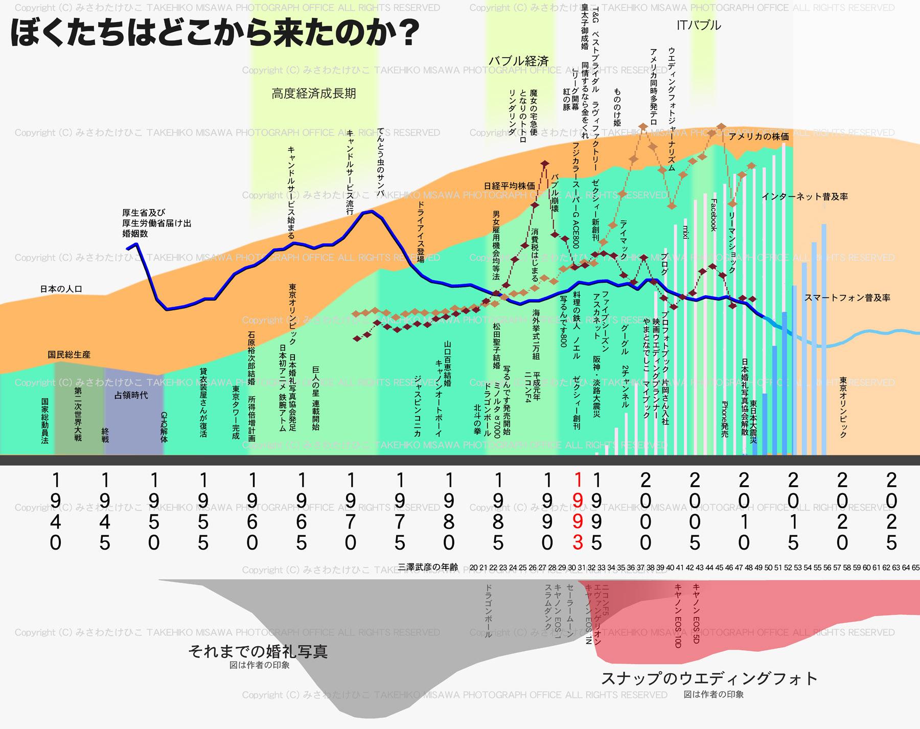 ぼくたちはどこから来たのか? 【日本の結婚写真ウエディングフォトの歴史】_a0120304_15535868.jpg