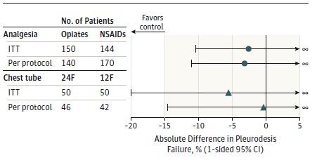 胸膜癒着術時の鎮痛薬にNSAIDsを用いても問題ない?_e0156318_803622.jpg