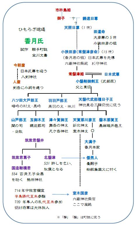 脇巫女 27 小狭田彦 香月氏の始まり_c0222861_2152426.png