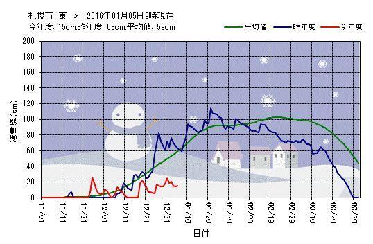雪の少ないまま深まる真冬日_c0025115_18281047.jpg