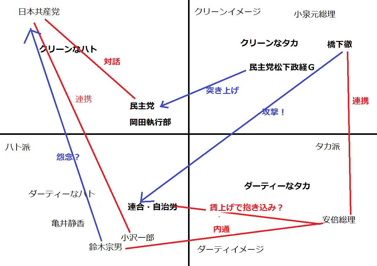 鈴木宗男さん裏切りの座標軸分析 安倍総理の必死の分断工作とダーティなハト「小沢と鈴木」で割れる対応_e0094315_00425129.png