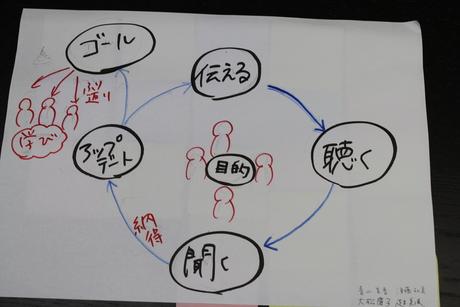 【青学WSD】21期の対面講座がスタートしました! _a0197628_1156562.jpg