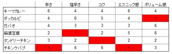 「アジアン味缶詰」全8種(マルハニチロ)とは!?_e0151275_23214592.jpg