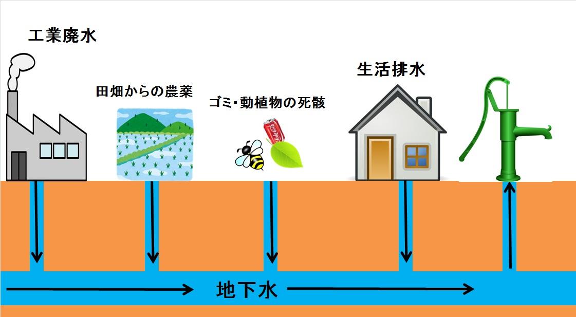 井戸水・湧水の危険性_f0170778_1813462.jpg