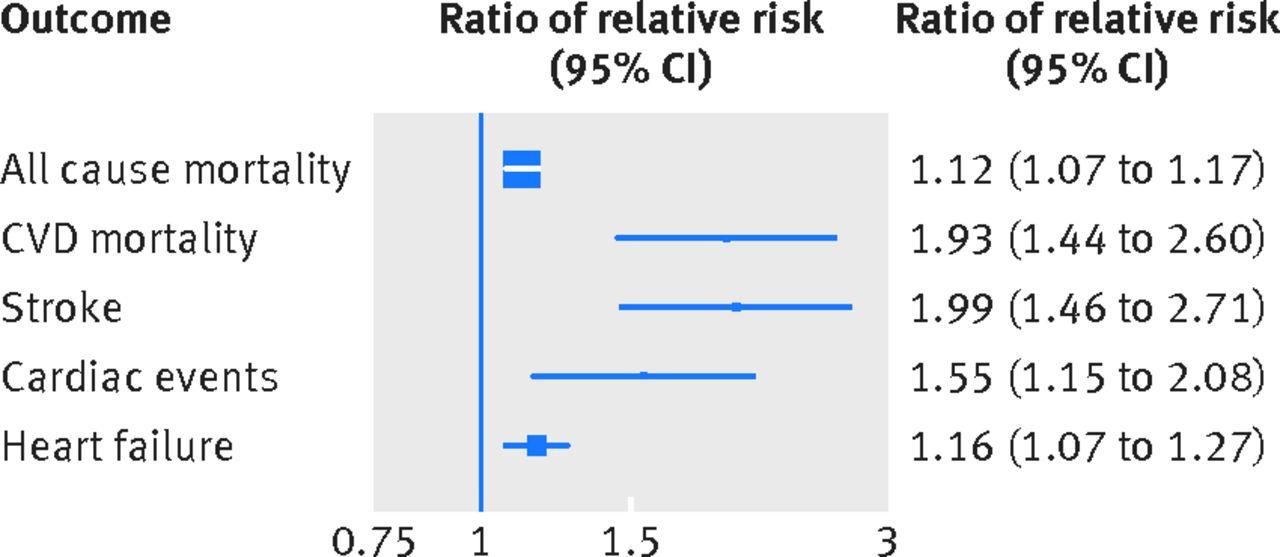 心房細動は,男性よりも女性において心血管イベント/死亡リスクとしてより強い:BMJ誌_a0119856_22272486.jpg