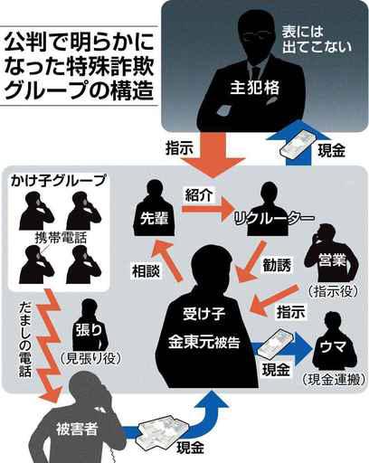 「かけ子」15人を逮捕 詐欺未遂疑い 長野県警が都内拠点捜索_b0163004_09033928.jpg