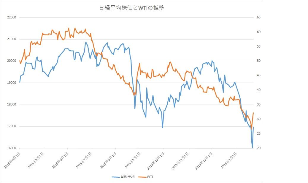世界的な金融市場の混乱の原因と今後_e0013821_9523592.jpg