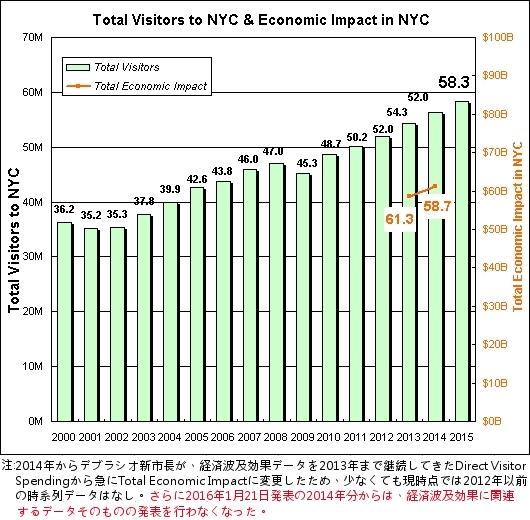 2015年、NYを訪れた観光客は史上最多の5,830万人、6年連続で史上最多更新_b0007805_517196.jpg