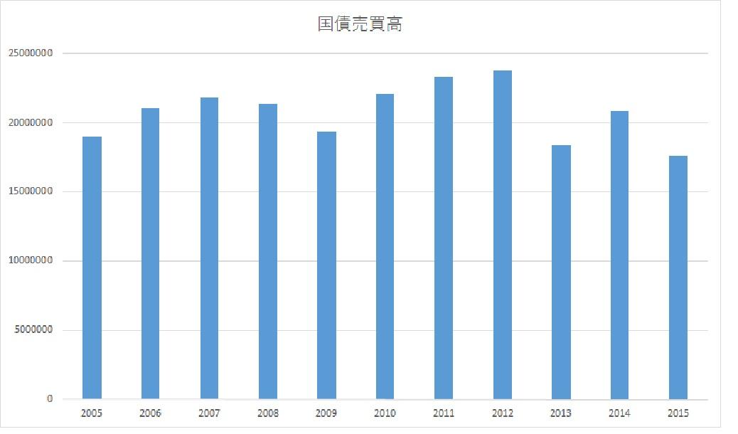 年間の国債売買高が減少_e0013821_11145196.jpg