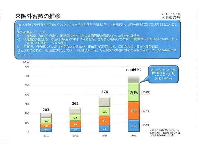 大阪と東京のインバウンドの特徴の違いを外国人の視点で考えてみる_b0235153_1939867.jpg