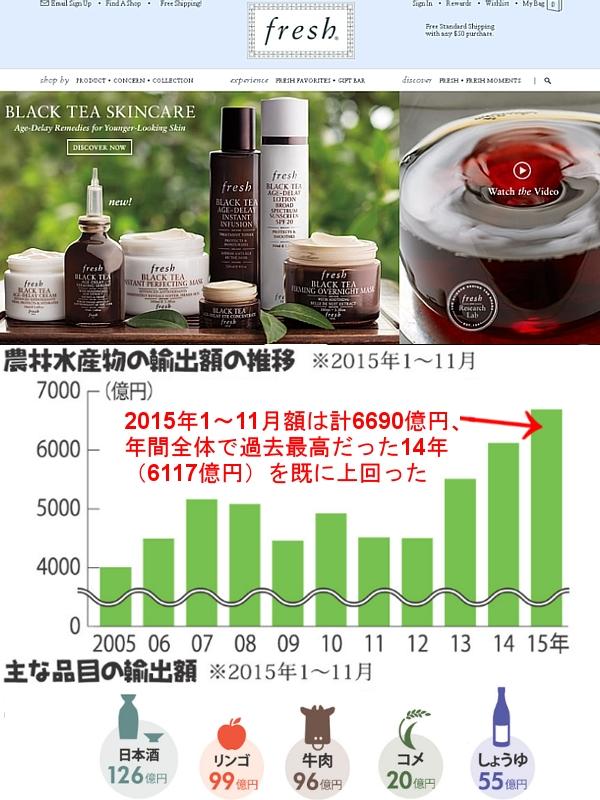 お茶がコスメに・・・、日本の農林水産物・食品の輸出の可能性について_b0007805_262878.jpg