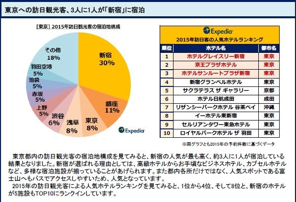 新宿は都内で外国客に最も人気なホテル地区(エクスペディア調べ)