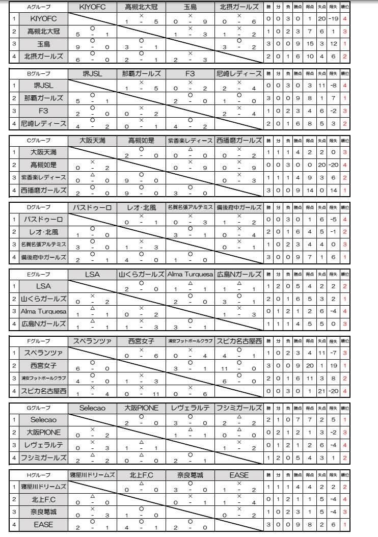 ANA Presents J-GREEN SAKAI なでしこ Festival ②_a0338390_17374731.jpg