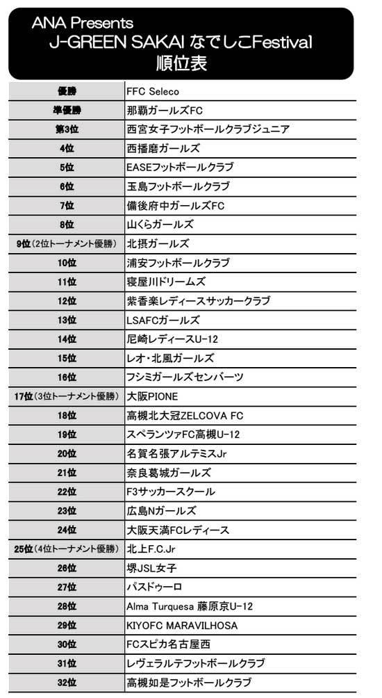 ANA Presents J-GREEN SAKAI なでしこ Festival ②_a0338390_17381306.jpg