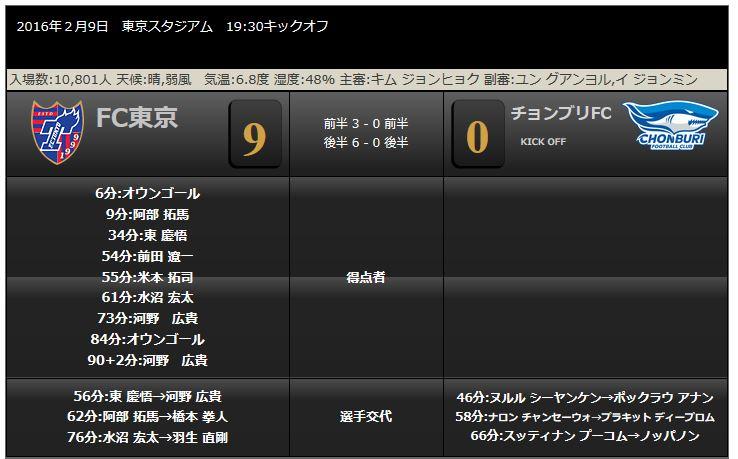 FC東京、アジアチャンピオンズリーグ本選に進出_b0042308_23544440.jpg