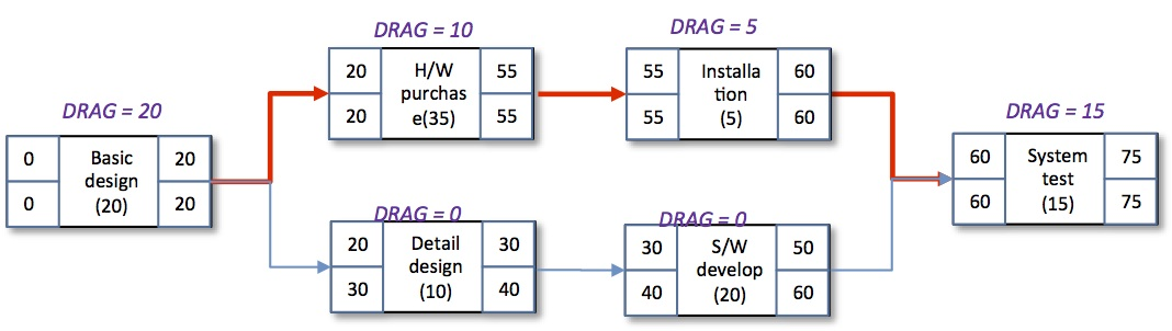 Introduction to the basic of scheduling, and DRAG as the metrics for project delays_e0058447_23543164.jpg