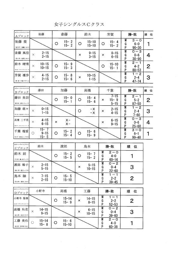 タカハシ杯 女子Cクラス結果_f0236646_18404792.jpg