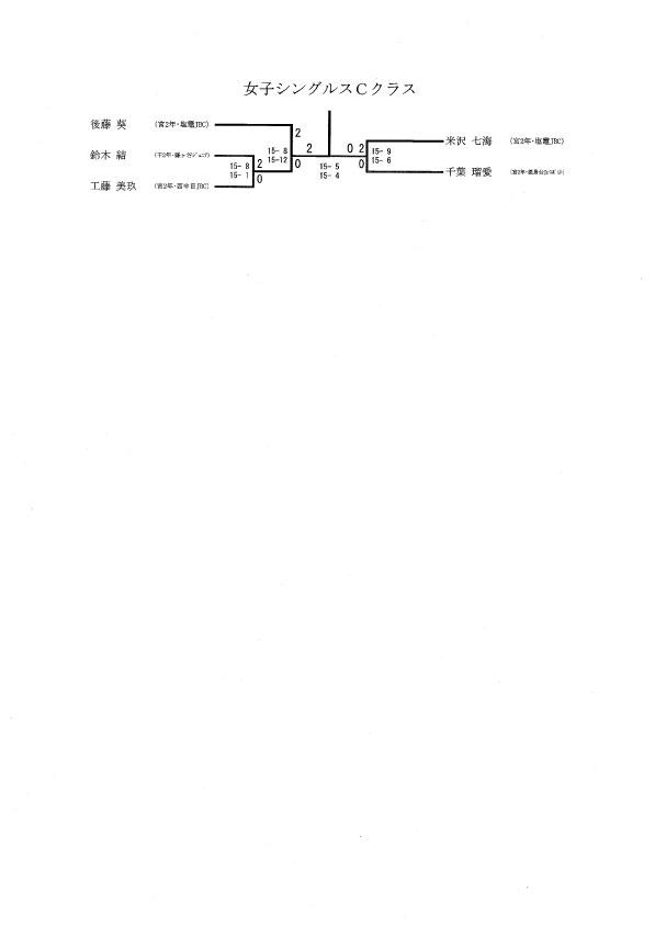 タカハシ杯 女子Cクラス結果_f0236646_18412328.jpg